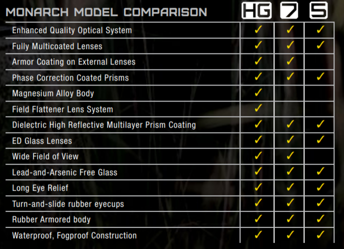 Nikon Monarch Comparison Chart